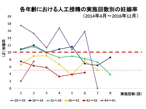 当院における人工授精の回数別妊娠率