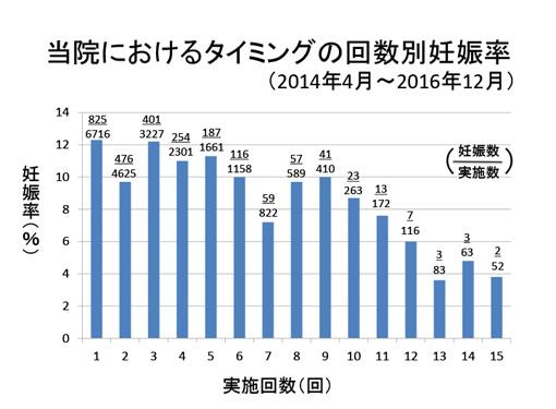 当院におけるタイミングの回数別妊娠率